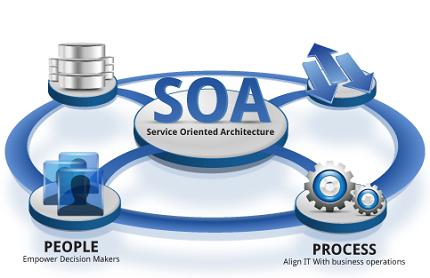 ¿Qué es y cómo funcionan las arquitecturas SOA?