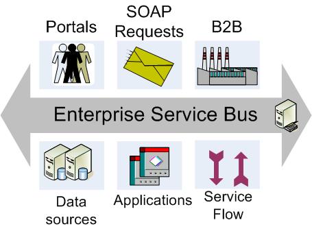 ¿Qué es un Bus de Servicio Empresarial (ESB)?